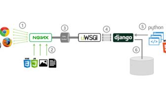 Django behind uWSGI and NGINX